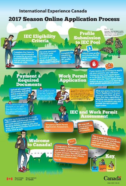 How to apply for an International Experience Canada (IEC) Working Holiday Permit for Canada